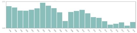 Gráfico de barras en el que se observa la evolución poblacional de Carcastillo