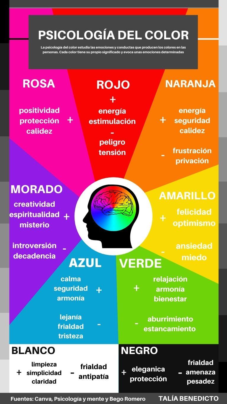 Breve explicación de los sentimientos que evocan los colores.