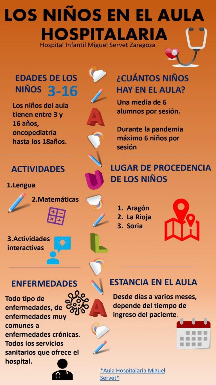 Infografía sobre el perfil de los niños en el Aula Hospitalaria del hospital Infantil miguel Servet de Zaragoza, así cómo las actividades que estos realizan.